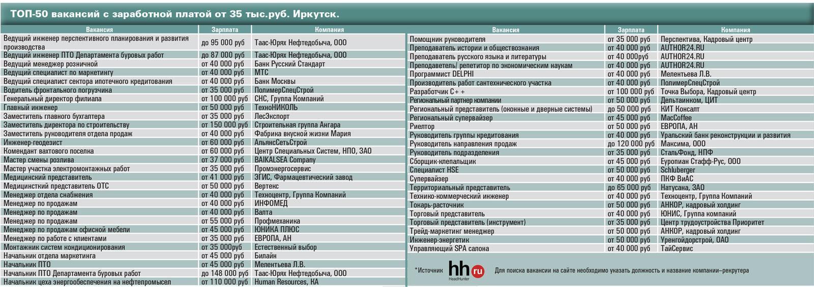 meditsinskiy-tsentr-irkutsk-vakansii