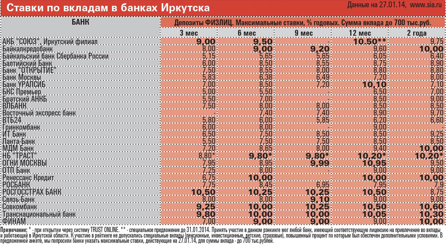 Дополнительный офис какой процент по кредиту в восточном экспресс банке новости, работа