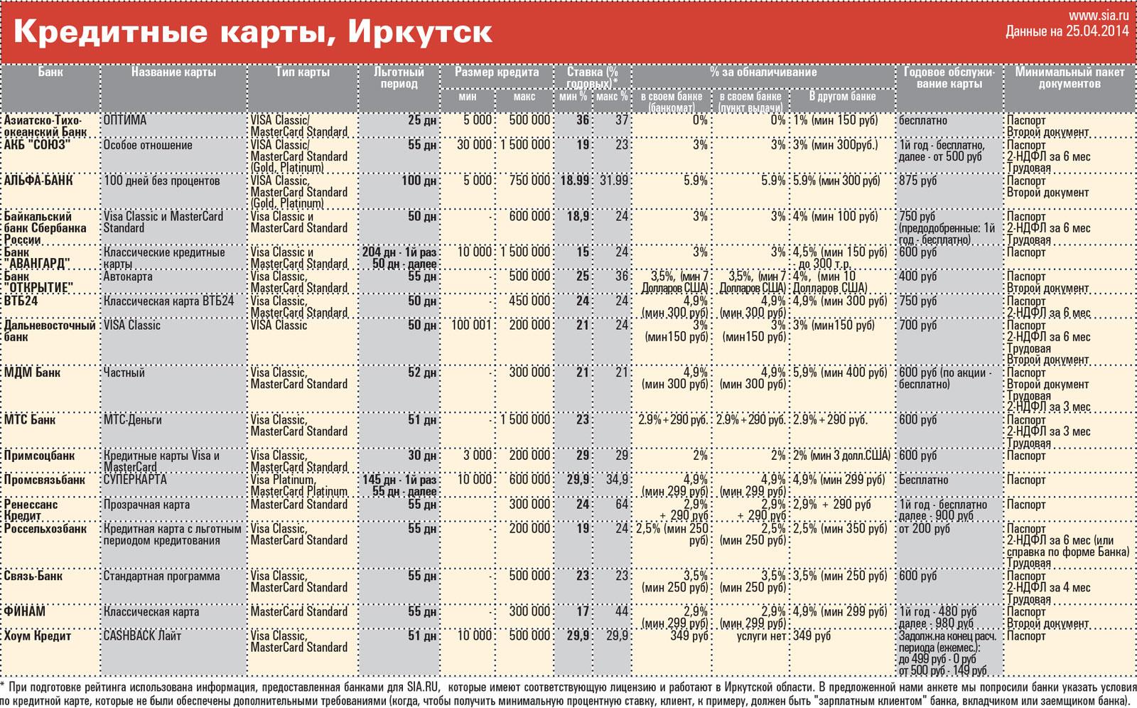кредитные карты банков иркутска оформить займ без звонков оператора