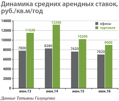 Коммерческая недвижимость продажа иркутск Аренда офиса 40 кв Докучаев переулок