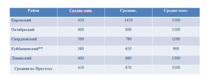 <p>Средняя стоимость аренды торговых помещений в г.Иркутске(руб./кв.м)</p>