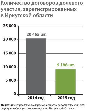 <p>Количество договоров долевого участия, зарегистрированных в Иркутской области</p>  <p></p>