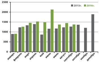 <p><strong>Количество зарегистрированных переходов прав на основании договора купли-продажи (мены) жилья</strong></p>