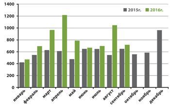 <p><strong>Количество зарегистрированных жилых помещений, находящихся в собственности граждан, приобретенных (построенных)за счет кредитных средств либо средств целевого займа</strong></p>
