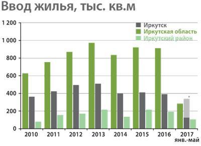 <p>Источник: Иркутскстат<br /> * плановые показатели по данным Комитета по градостроительной<br /> политике администрации г. Иркутска</p>