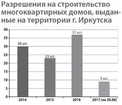 <p>Источник: Комитет по градостроительной политике Администрации г. Иркутска</p>