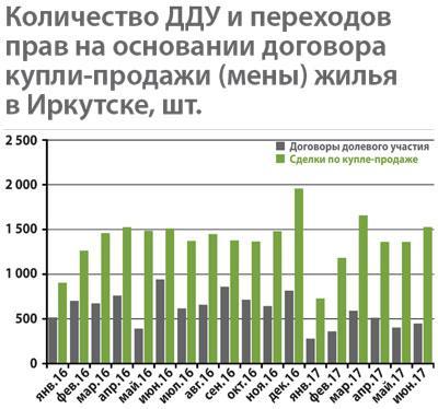 <p>Источник: Управление Росреестра по Иркутской области</p>