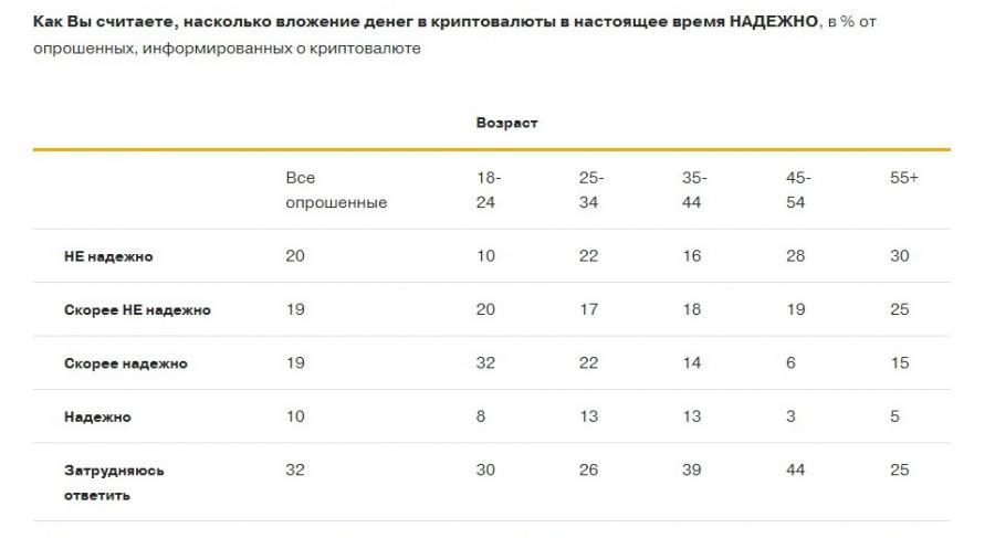 <p>Данные: nafi.ru</p>