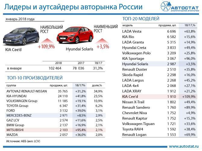 <p>Фото: autostat.ru</p>