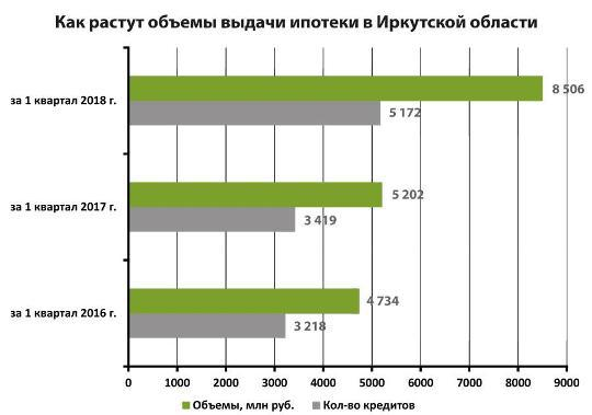 Ипотечный портфель ВТБ превосходит 1,1 трлн руб.
