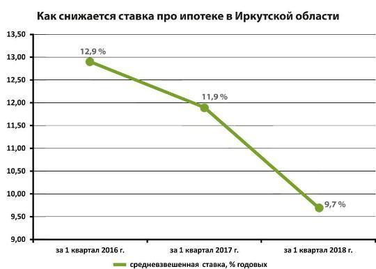 Доля ипотеки вКрыму увеличилась больше чем вдвое