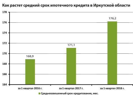 Рынок ипотеки вКабардино-Балкарии вырос практически вдвое
