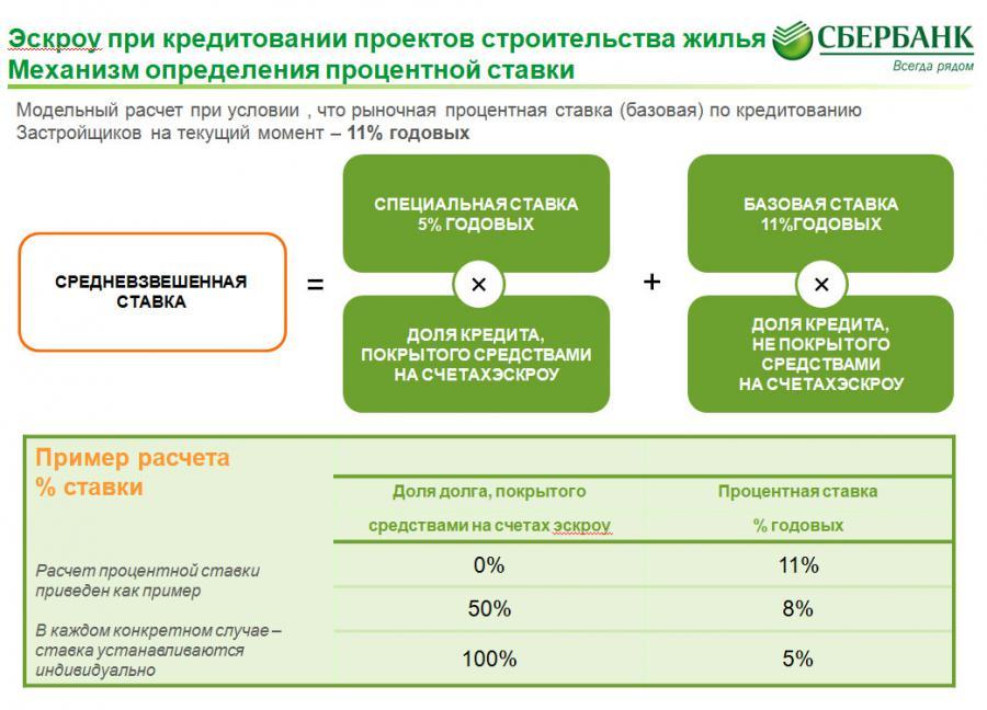 Предоставление кредита является операцией банка