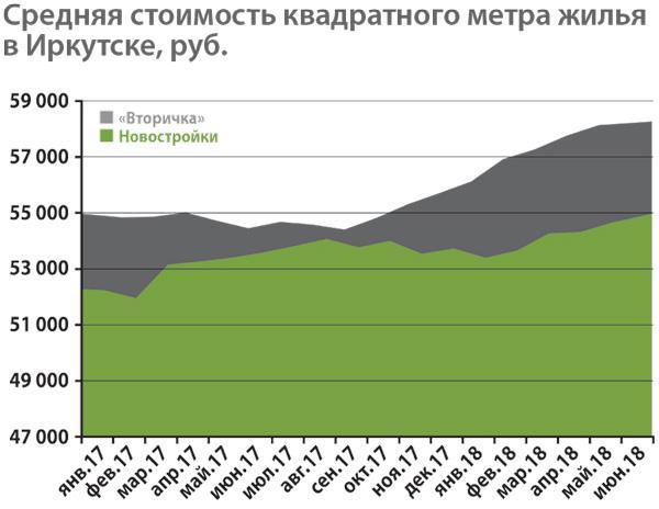 Средняя стоимость квадратного метра коммерческой недвижимости в иркутске аренда офиса шевченоквский район