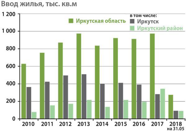 <p>Источник: Иркутскстат</p>