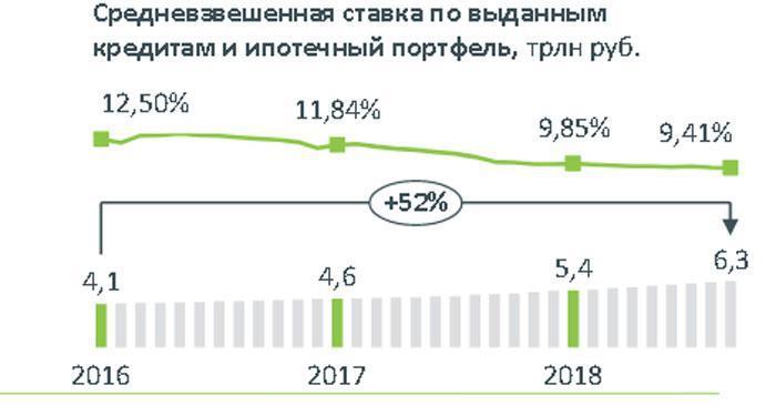 <p>ДОМ. РФ: Ипотечный портфель банковского сектора достиг 6,3 трлн руб. За последние 12 месяцев прирост составил 24%</p>