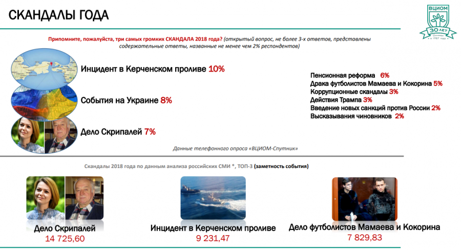 <p>Источник: Wciom.ru</p>