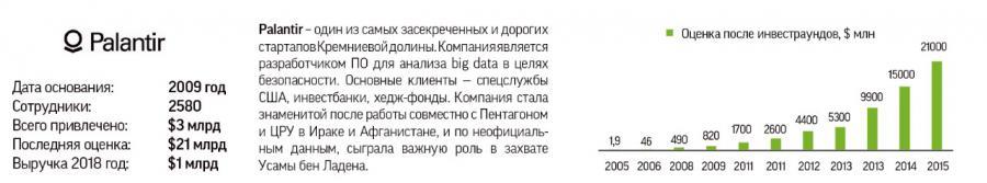"""<p>Источник: Годовой инвестиционный<a href=\""""https://ffin.ru/upload/iblock/cf9/investobzor_2019_didzhital.pdf\"""" rel=\""""noopener noreferrer\"""" target=\""""_blank\"""">обзор</a>ИК """"Фридом Финанс""""</p>"""