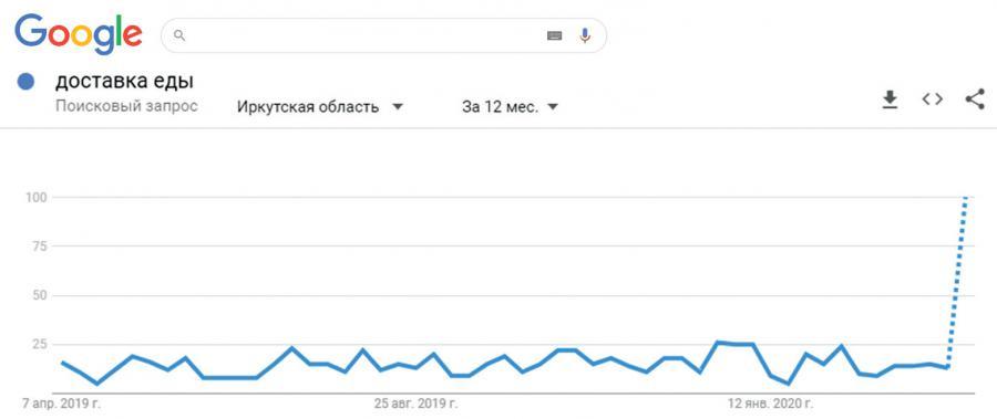<p>Рис. 2: Спрос по запросу «доставка еды» по Иркутскув поисковой системе Гугл за последние 12 месяцев</p>