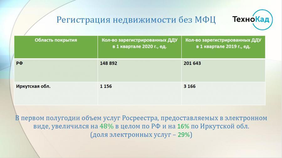 <p>Из презентации О. Береснева</p>