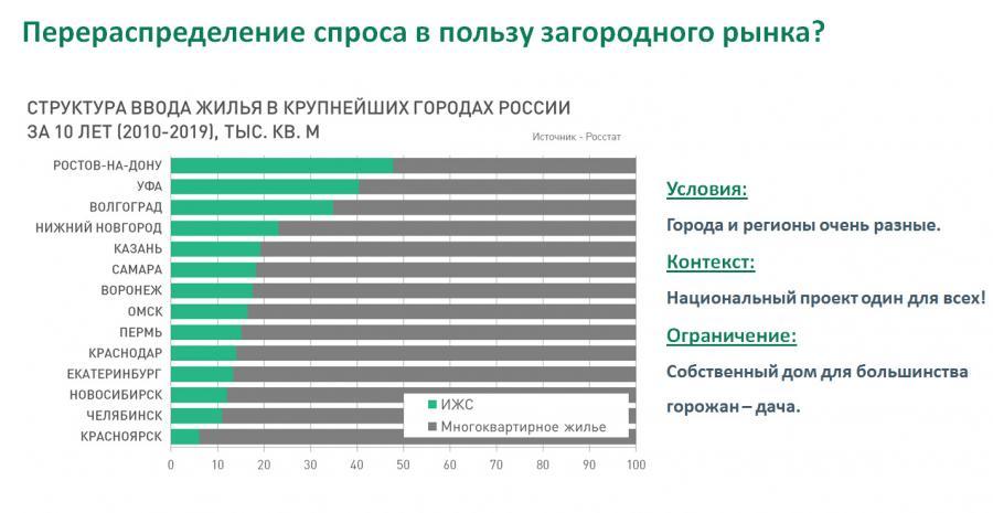 <p><strong>Собственный дом для большинства городан - это дача.</strong>Кадр из презентации Михаила Хорькова.</p>