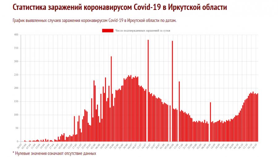 "<p>Источник:<a href=\""https://coronavirus-monitor.info/country/russia/irkutskaya-oblast/\"">https://coronavirus-monitor.info/country/russia/irkutskaya-oblast/</a></p>"
