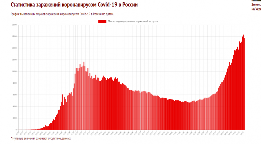 "<p>Источник:<a href=\""https://coronavirus-monitor.info/country/russia/moskva/\"">https://coronavirus-monitor.info/country/russia/moskva/</a></p>"