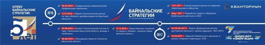 """<p>Клуб """"Байкальские стратегии"""": ставки, эксперименты, результаты (1/4)</p>"""