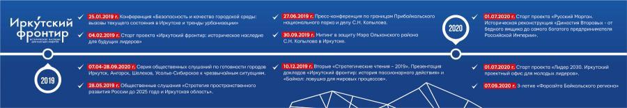 """<p>Клуб """"Байкальские стратегии"""": ставки, эксперименты, результаты (3/4)</p>"""