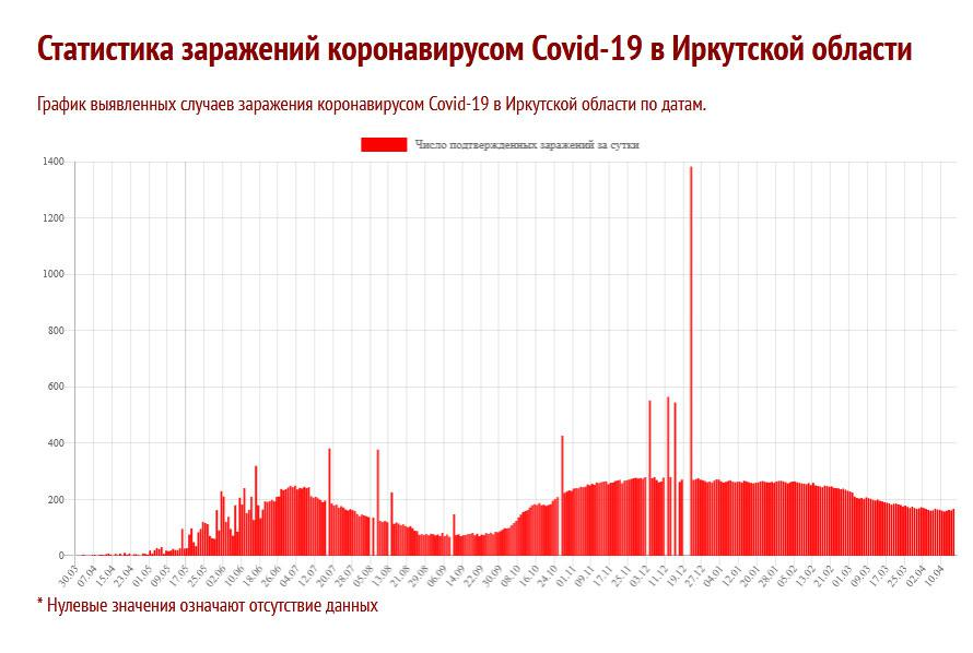 "<div class=""storyline-vrez""> <h3 class=""storyline-vrez__title"">Читайте также:</h3>  <div class=""storyline-vrez__item""> <div class=""storyline-vrez__item-link""> <a href=""https://sia.ru/?section=484&action=show_news&id=415291&utm_source=sia&utm_medium=see_also&utm_campaign=relap_test&utm_content=storyline_vrez""> Россия направит в Турцию экспертов для оценки ситуации с COVID-19</a> </div> <div class=""storyline-vrez__item-date""> 18 мая 2021</div> </div> <div class=""storyline-vrez__item""> <div class=""storyline-vrez__item-link""> <a href=""https://sia.ru/?section=484&action=show_news&id=415253&utm_source=sia&utm_medium=see_also&utm_campaign=relap_test&utm_content=storyline_vrez""> Кобзев сообщил результаты своего теста на антитела к коронавирусу</a> </div> <div class=""storyline-vrez__item-date""> 17 мая 2021</div> </div> </div> <p>Источник: <a href=\""https://coronavirus-monitor.info/country/russia/irkutskaya-oblast/\"">https://coronavirus-monitor.info/country/russia/irkutskaya-oblast/</a></p>"